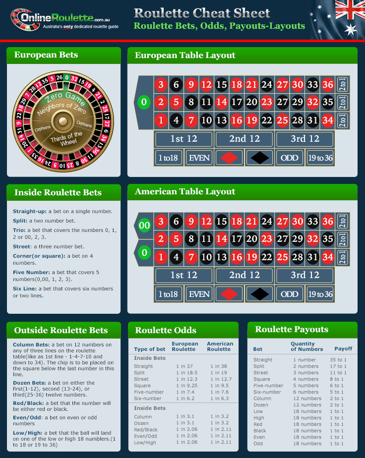 Odds on roulette betting sheet lay betting sites uk daily mail